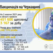 За останню добу в області вакцинувалися більше трьох тисяч черкащан